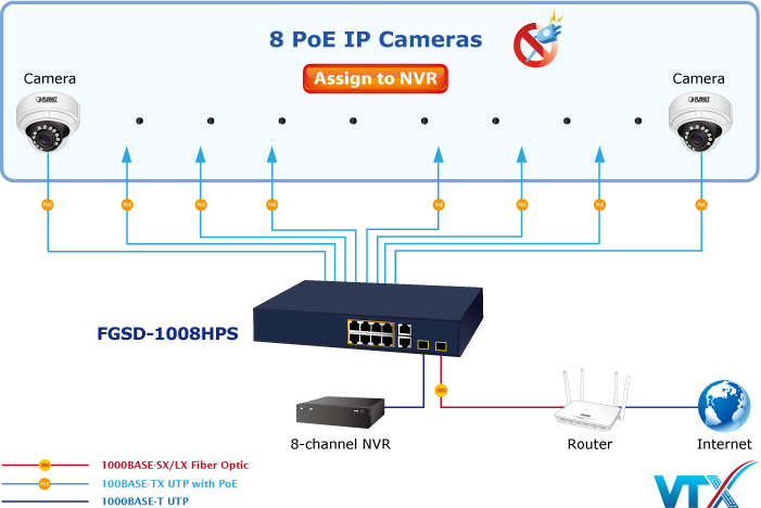 Switch chia mạng PLANET PoE FGSD-1008HPS