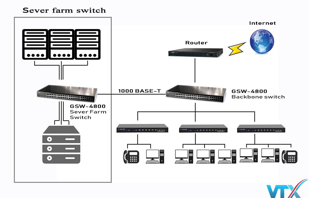 Switch chia mạng Plannet GSW-4800 48Port 10/100/1000BASE-T