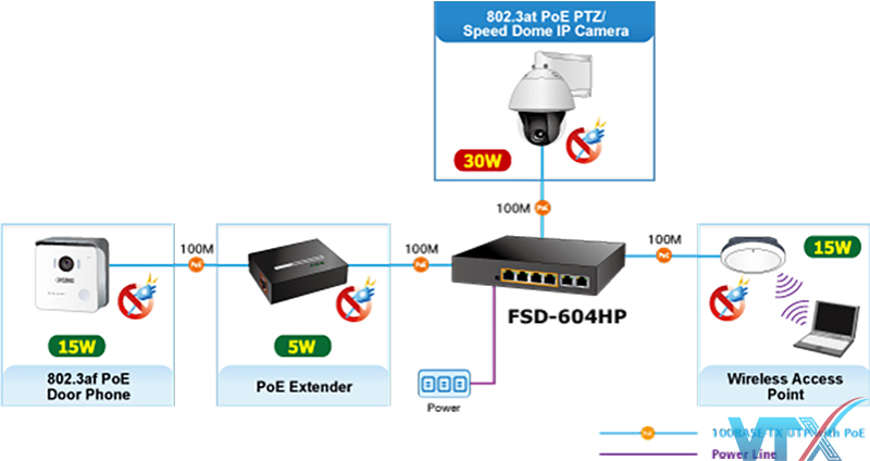 Switch chia mạng PLANET FSD-604HP