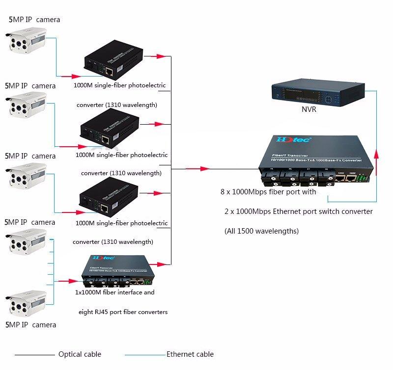 Switch quang HDTEC 8 Cổng SC+ 2 Cổng RJ45 10/100/1000Mbps
